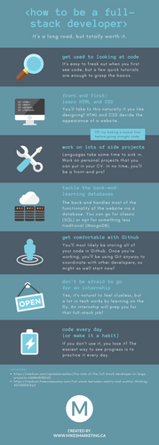 Web Development Process Infographic.png