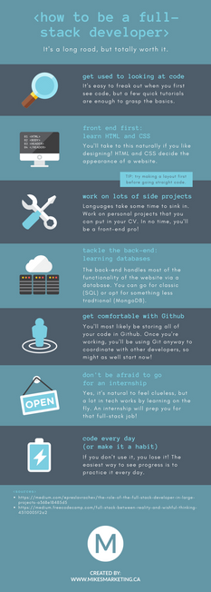 Web Development Process Infographic.png