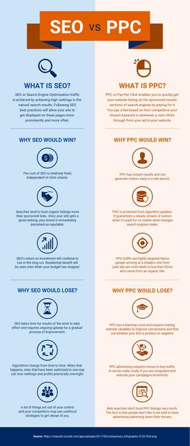 seo vs ppc infographic.png