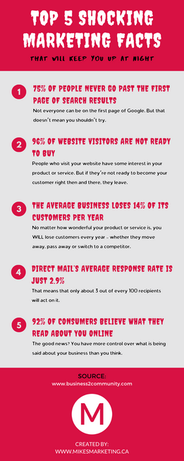 Top 5 shocking marketing facts.png