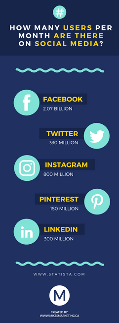 How many users are there on social media