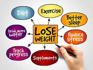 Lose weight mind map concept.jpg
