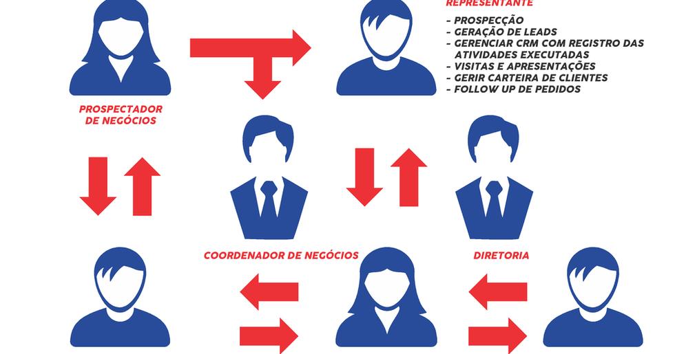 Novo_modelo_de_gestão_do_comercial_NORV
