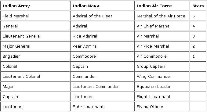 Equivalent Ranks Of Indian Armed Forces