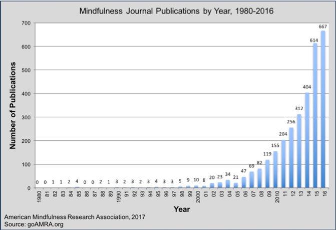 science of mindfulness belfast
