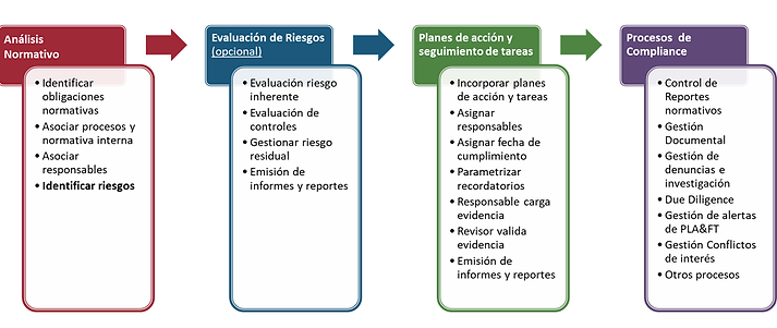 metodologia_compliance.png