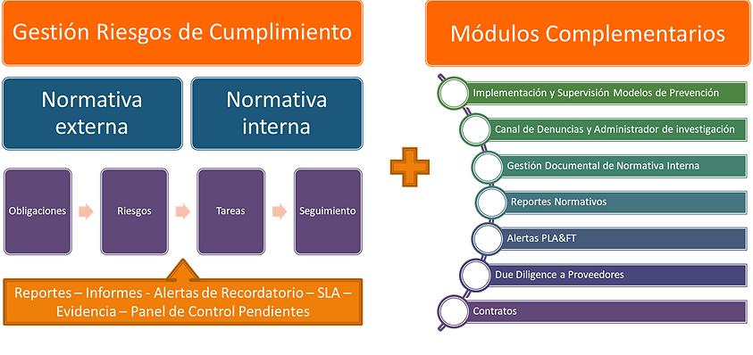 platforma_compliance.png