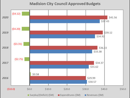 Does the Madison Council Adopt Deficit Budgets?