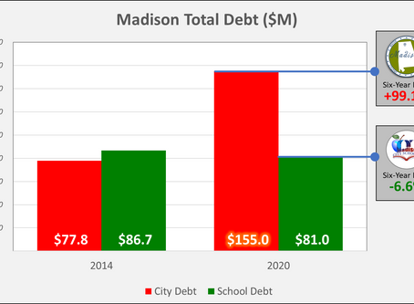 How Strong Are Madison Finances?