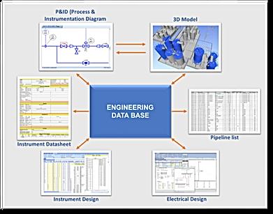 Digital Plant - multidiscipline collaboration