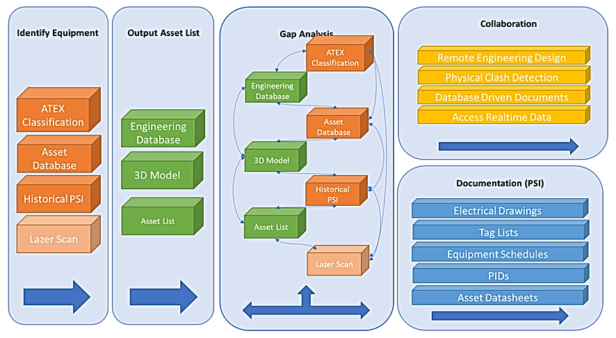 Work flow Process to Digitise an Existing Asset