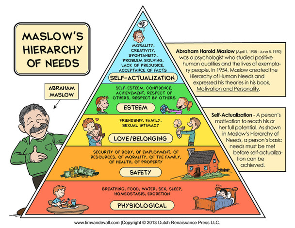 How can we translate Maslow Pyramid to IT world?