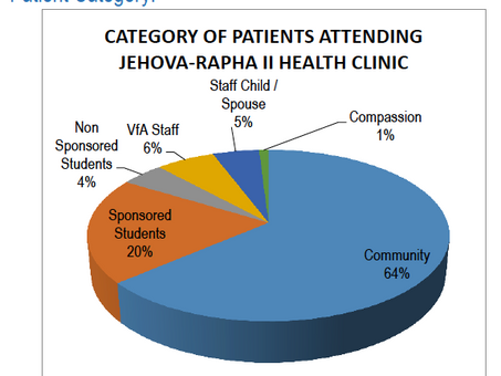Jehova Rapha Clinic II Annual Clinical Performance Report 2019