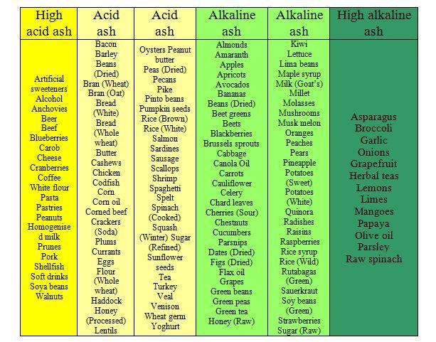 Lista de alimentos e o pH de cada um deles...