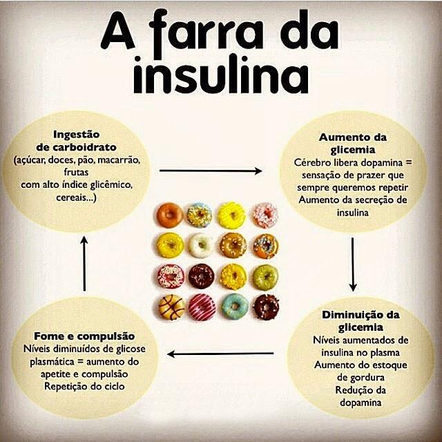 A farra da insulina:
