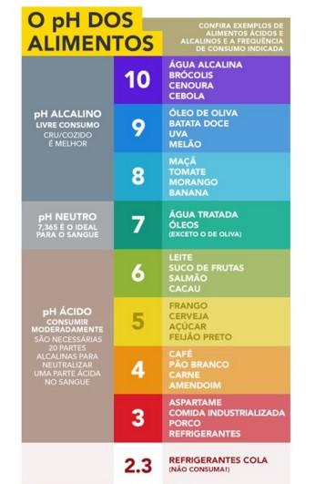 O pH dos alimentos.