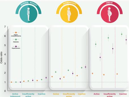 Santé et performance: Poids normal ET activité physique.