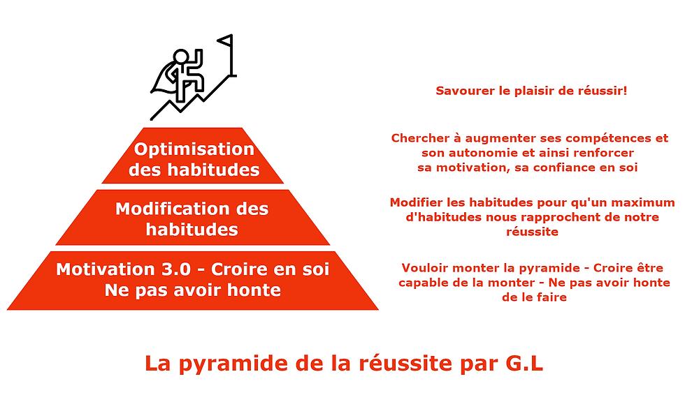 pyramide de la réussite GL.png