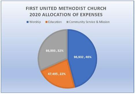 2020 FRFUMC Expenses.JPG