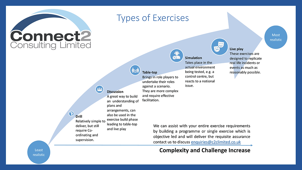 Types of Exercises.png