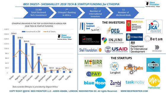 IBEX DIGEST: 2018 TECH & STARTUP FUNDING for ETHIOPIA
