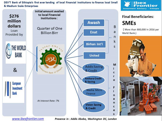 A Milestone - Financing SMEs in Ethiopia via Private Banks and MFIs