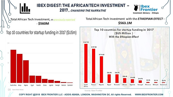 IBEX DIGEST: 2017 TECH & STARTUP FUNDING – ETHIOPIA:  Changing The Narrative