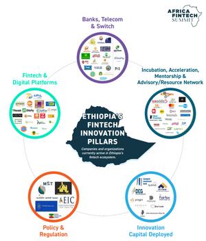 ETHIOPIA's Fintech Ecosystem Innovation Pillar