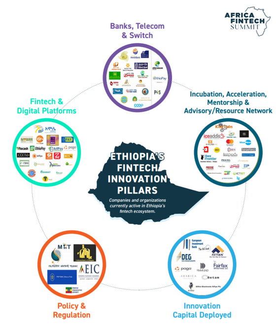 ETHIOPIA's Fintech Ecosystem Innovation Pillar
