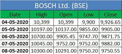 This shows the BOSCH Ltd. High and lows which it gain from one week! BOSCH ltd. These Prices are the signs of which price you buy and from which price you sell. Make a profitable portfolio by this stock.