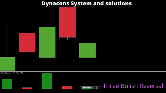 As we are viewing the Candlestick pattern of  Dynacons System and solutions the company patterns are showing that the buyers are active day by day to convert this share prices in the high.Five Stocks in the Bearish market only profit!