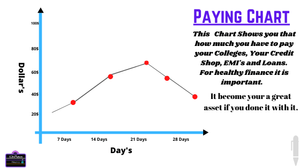 Paying Chart is that type of chart which help you to see the paying bill in a month.
