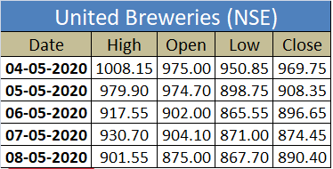United Breweries high and low table which shows that how much changes they gain in this pandemic situation. Five Stocks in the Bearish market only profit!