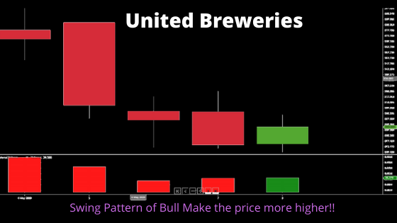 United Breweries Candelstick suggesting that how much the buyers and sellers fighting each other to make the profit in this epidemic situation.Five Stocks in the Bearish market only profit!