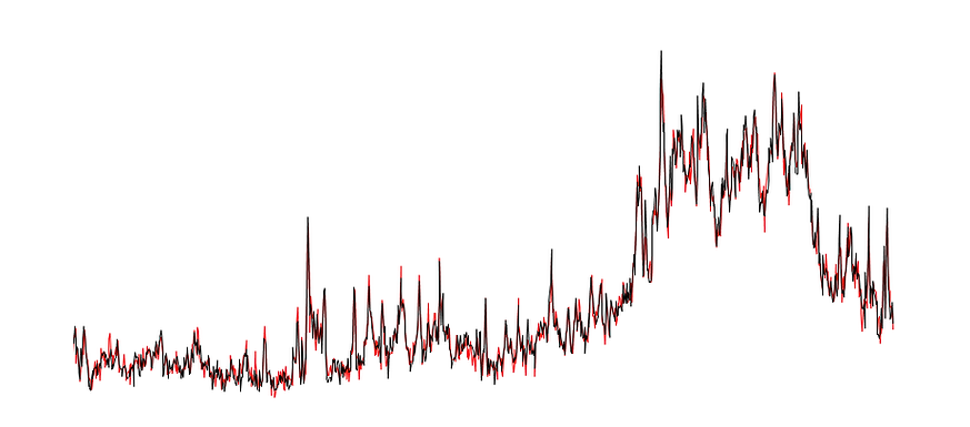 ItraxRepeatabilityGraph.png