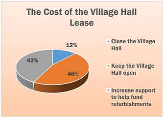 Questionnaire responses: The Cost of the Village Hall Lease