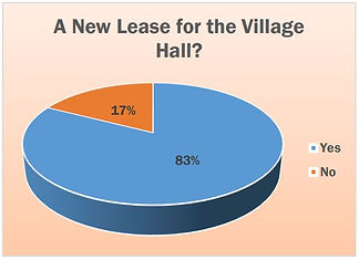 A New Lease for the Village Hall?