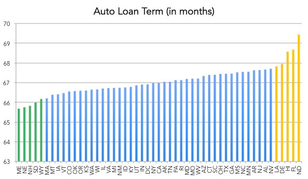 Average auto loan term by state