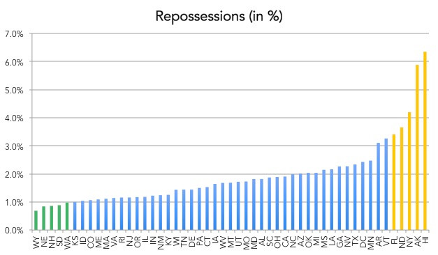Average repossession rate by state