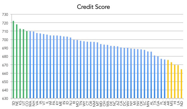 Average credit score by state