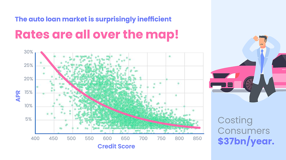 The auto loan market is surprisingly inefficient, rates are all over the map