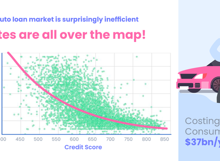 Lower your rate now. The car loan market is inefficient.