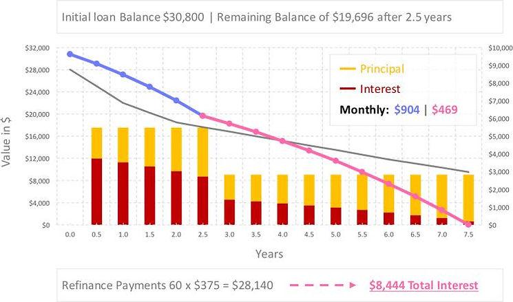 auto-loan-refinance-calculator-25-percen
