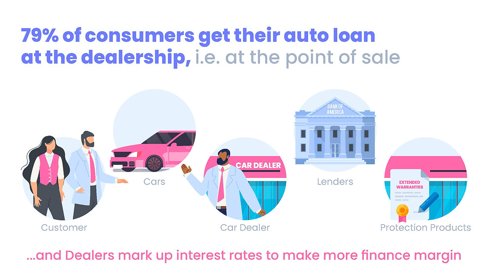 79% of consumers get their auto loan at the dealership