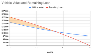 Vehicle Value and Remaining Loan