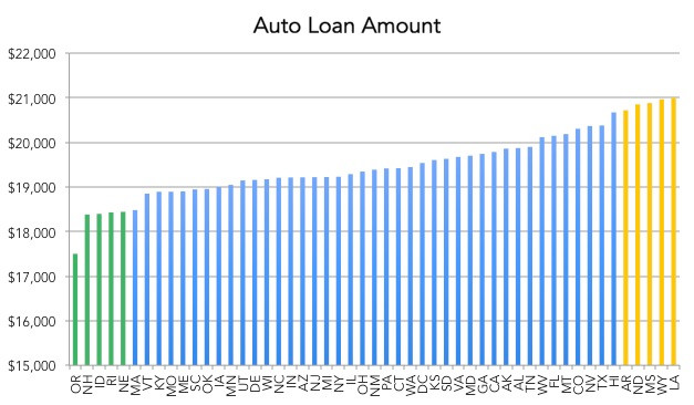Average auto loan amount by state