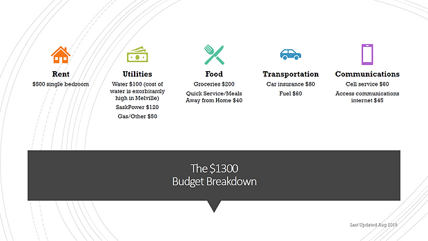 Graphic Budget Breakdown.png