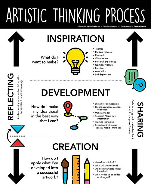 ArtisticThinkingProcess-poster.jpg