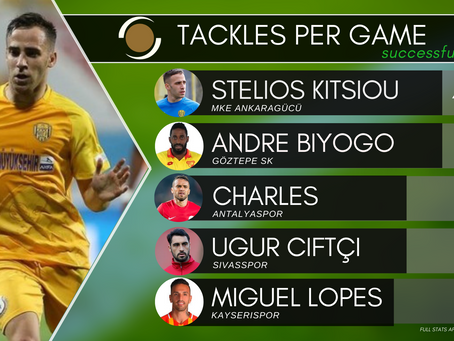 Stelios Kitsiou, the tackle leader in Super Lig