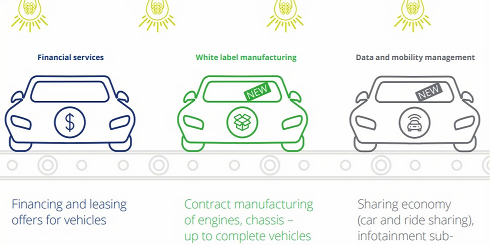 IMPACT INVESTING - AUTOMOTIVE INDUSTRY